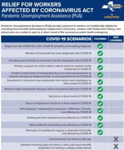 PUA - Pandemic Unemployment Assistance